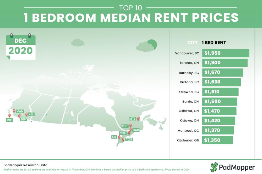 کاهش مبلغ اجاره آپارتمان در تورنتو